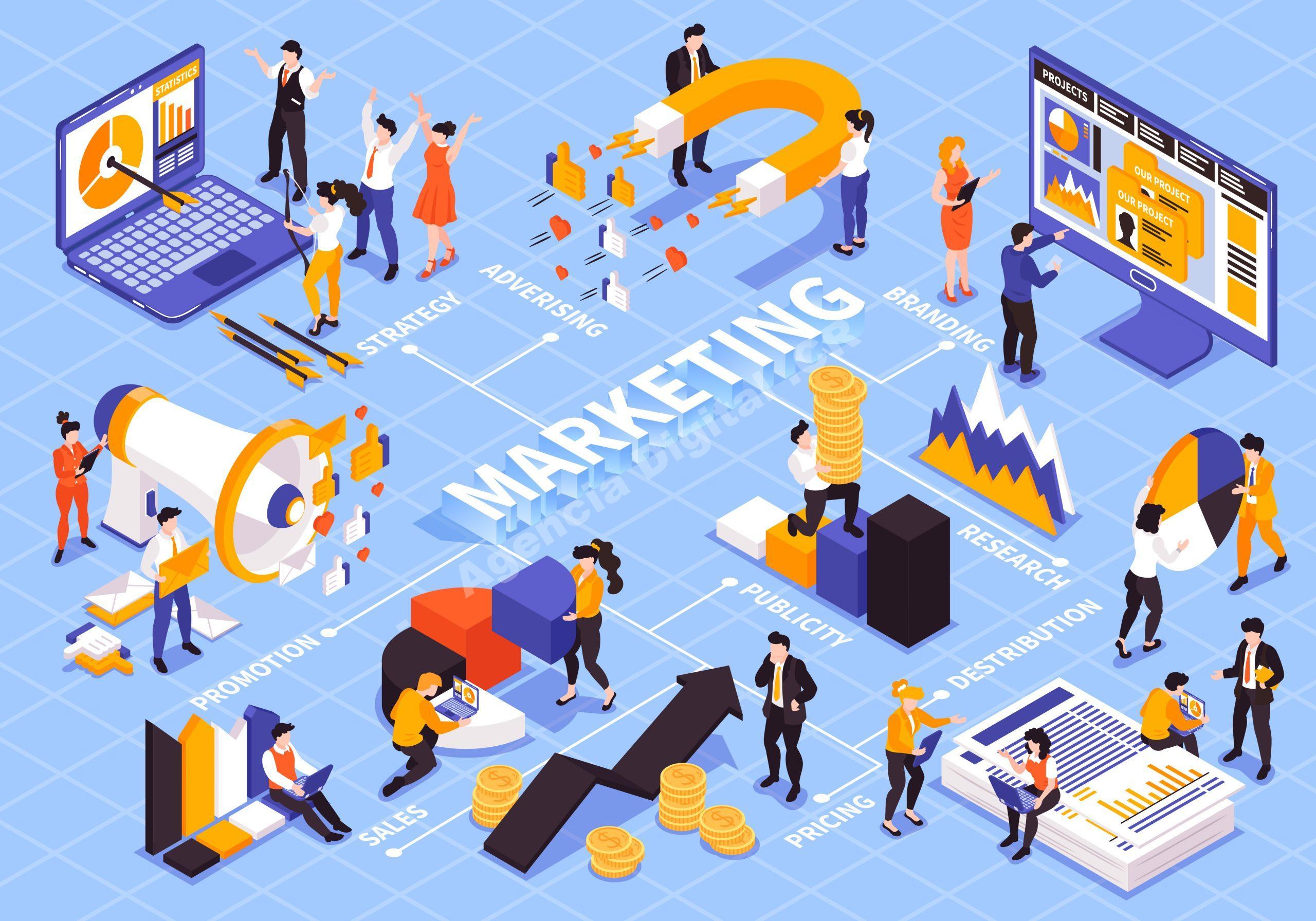 Marketing Digital como vestir de mundial tu negocio sin ser multado Agencia Digital de Costa Rica